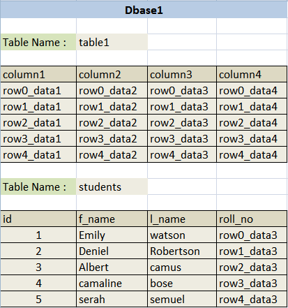 http://www.securityidiots.com/post_images/database_tables.png