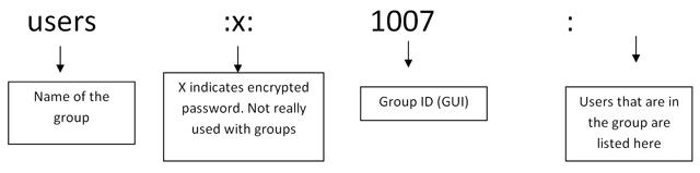 /etc/password structure in Linux