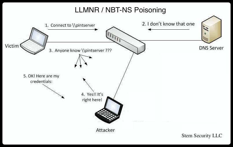 LLMNR NBT-NS Poisoning diagram